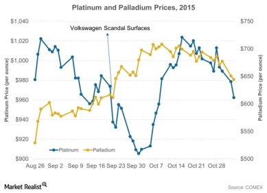 Platinum-and-Palladium-Prices-2015-2015-11-04